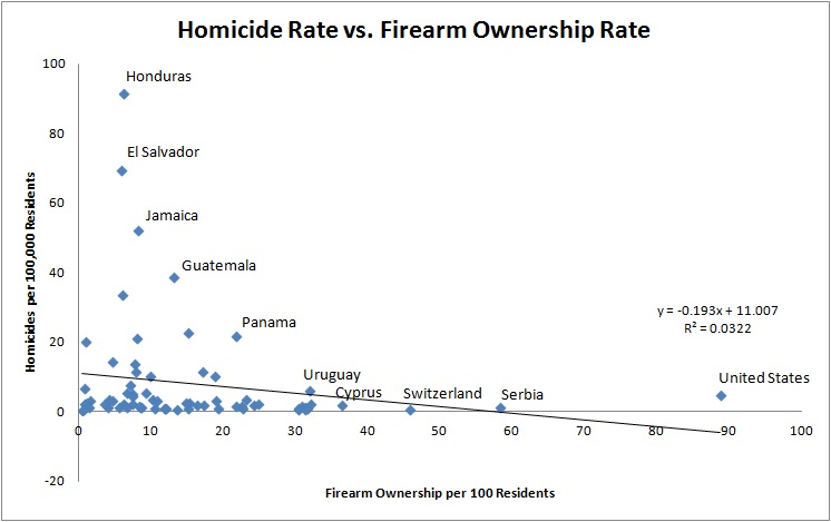 an analysis of the firearm homicide rate Gun violence in chicago  3 the national homicide rate in 2015 rose from 44 to 49 per 100,000  crime lab analysis of cpd records.