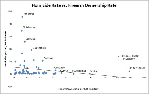 Homicide vs. Firearms 1