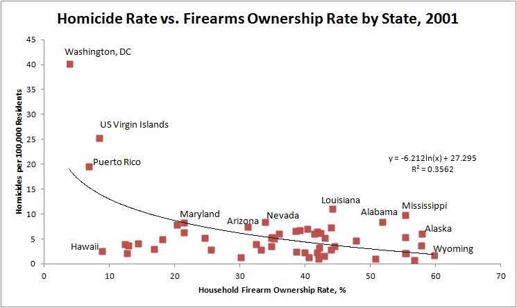 Enter graph 3 in which we compare homicide rate vs firearm ownership