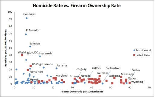 Homicide vs. Firearms 3