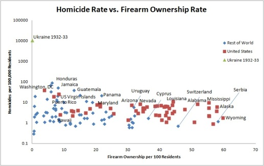 Homicide vs. Firearms 4