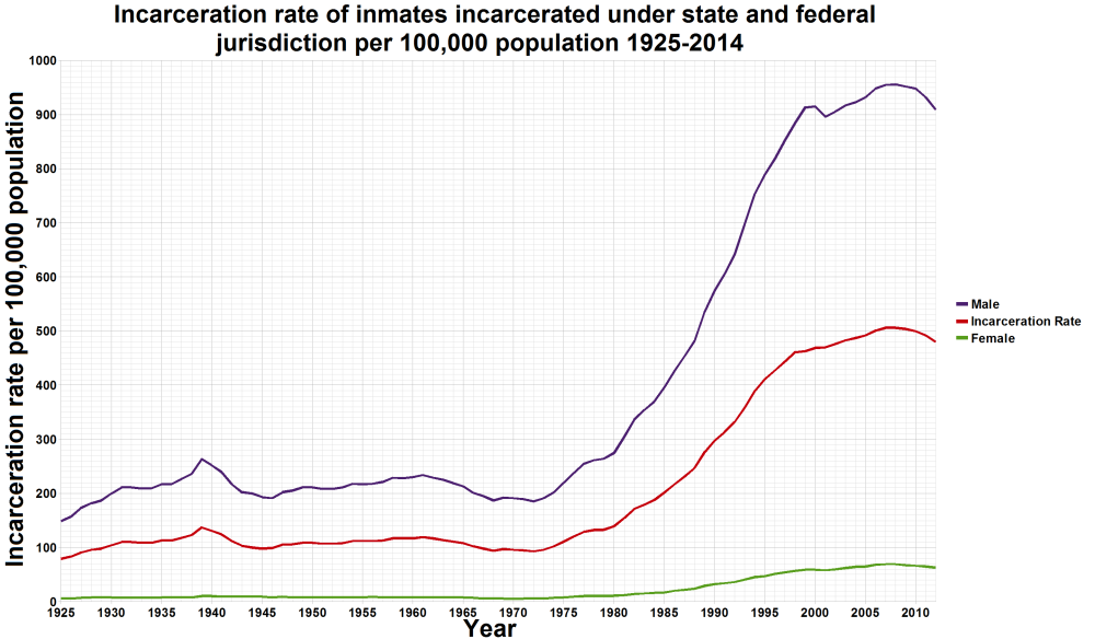 u-s-_incarceration_rates_1925_onwards