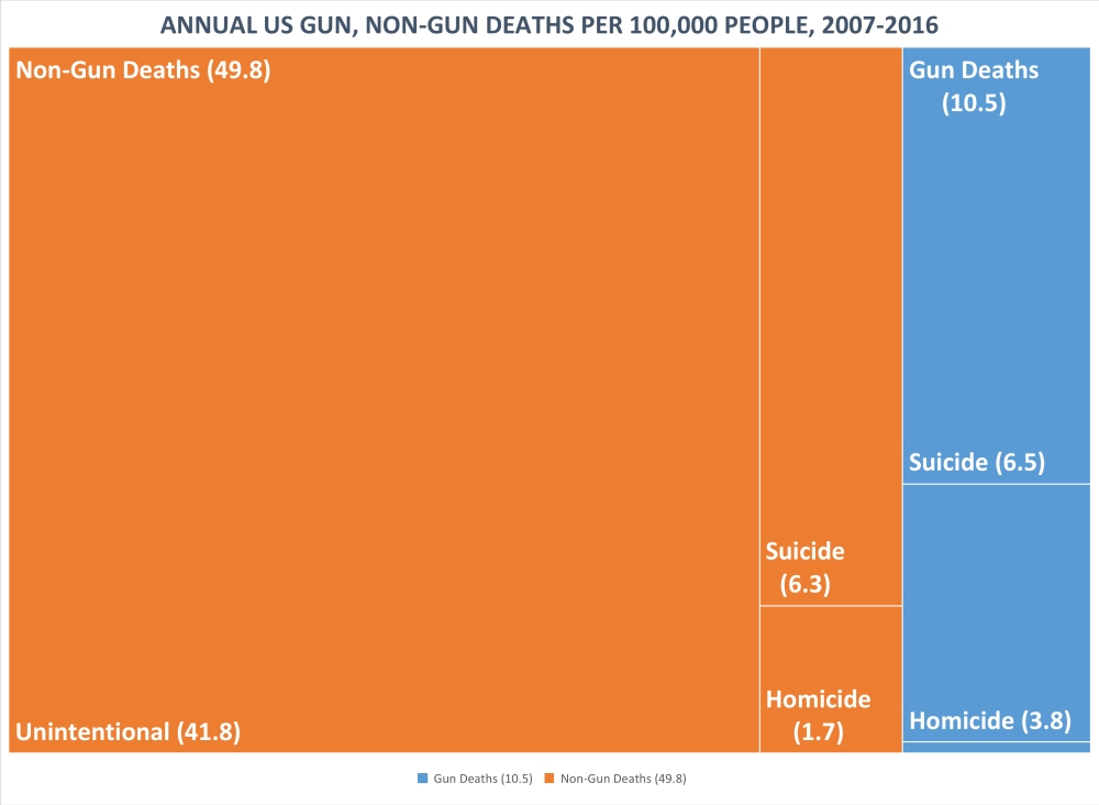 gun-nongun-deaths