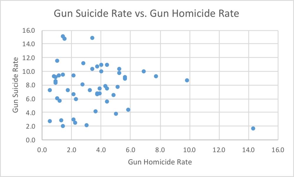 gun-suicide-vs-gun-homicide-rate