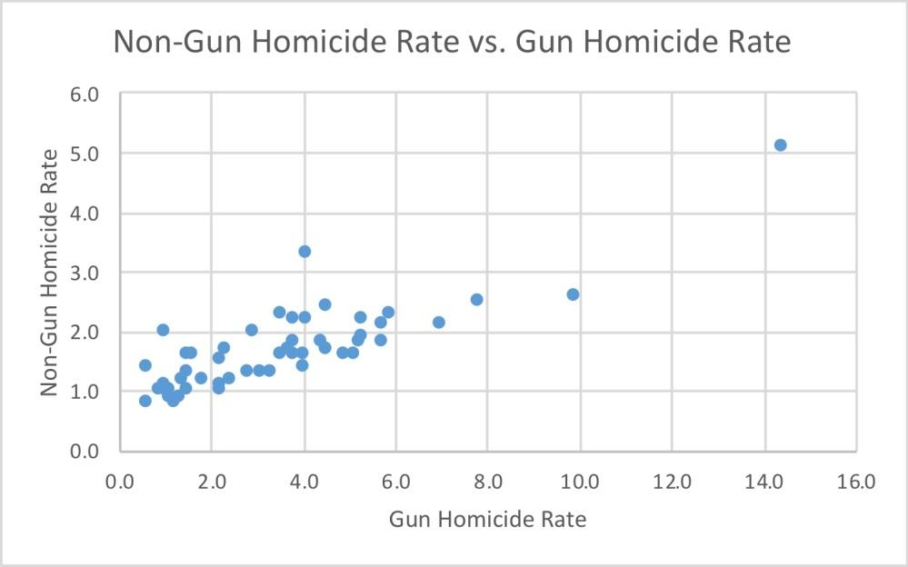 nongun-homicide-vs-gun-homicide-rate