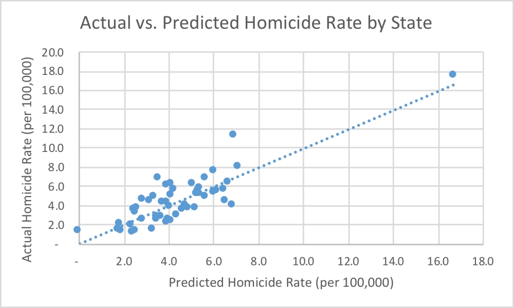 predicted-actual-homicide-rate