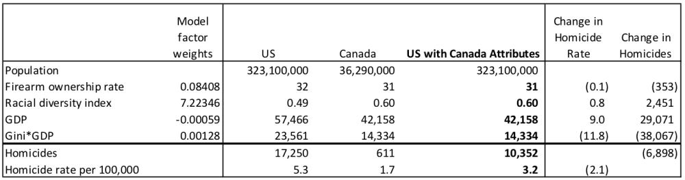 us-canada-comparison-1