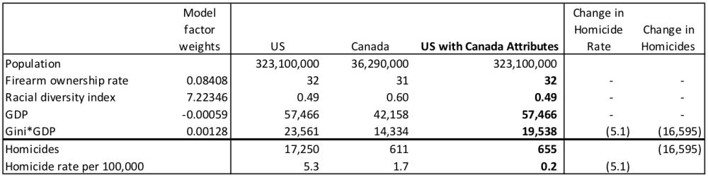 us-canada-comparison-2