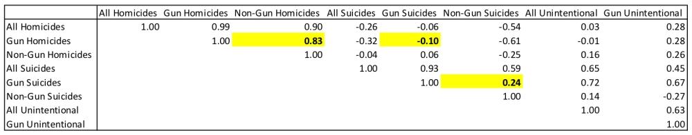 gun-nongun-correlation-matrix