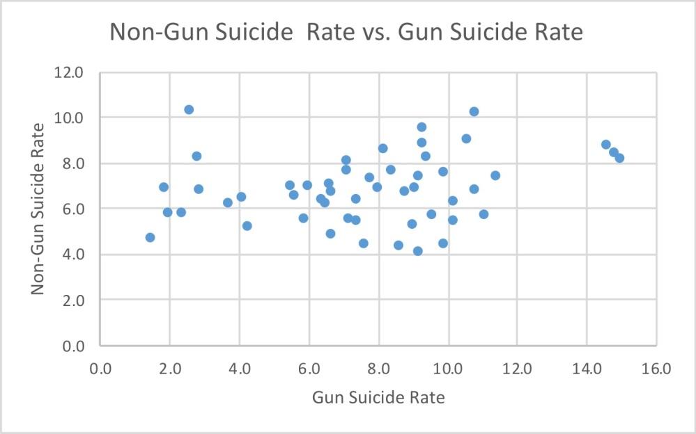 nongun-suicide-vs-gun-suicide-rate